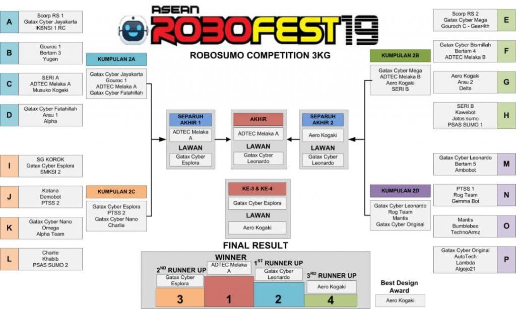 Keputusan ASEAN Robofest Kategori Robot Sumo Automasi 3kg 2019