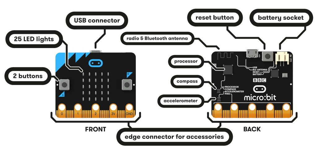 Susunan Komponen Pada Papan Microbit